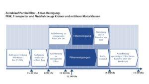 Zeitablauf Partikelfilter- und Kat-Reinigung